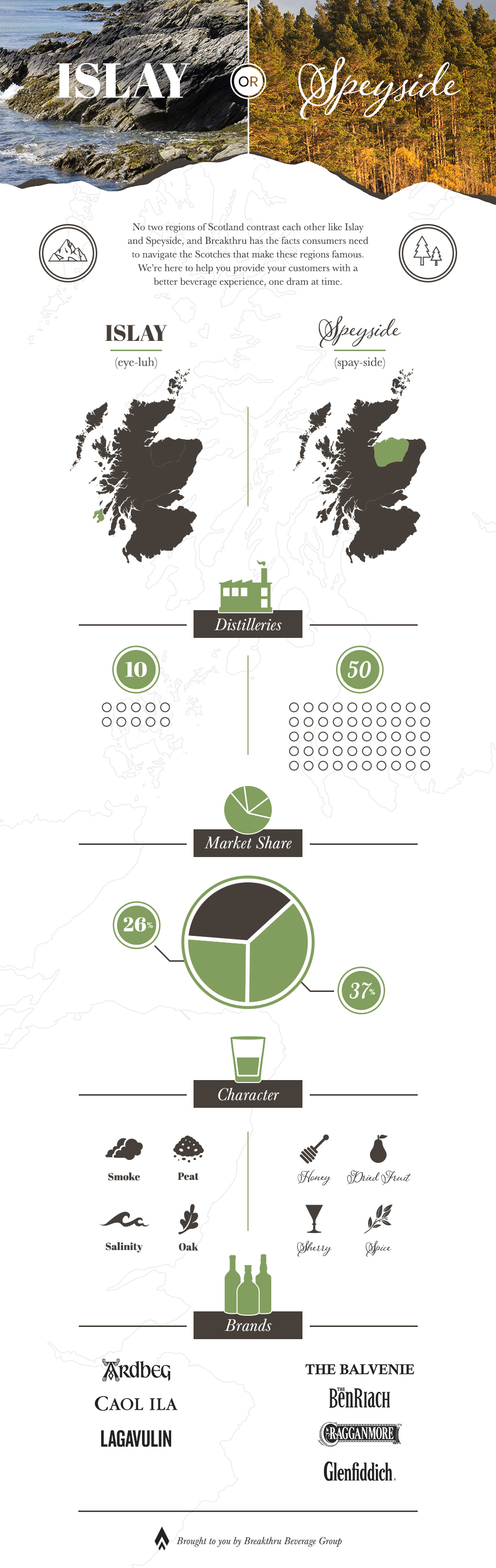 CO - Islay or Speyside Infographic