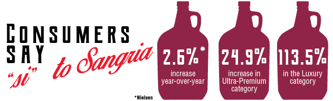 Consumers say si to Sangria!