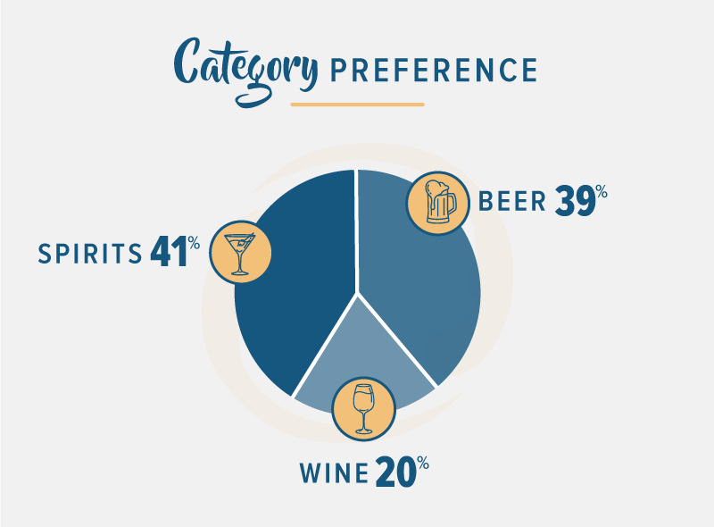 blue pie chart highlighting beer wine and spirits stats for 2018