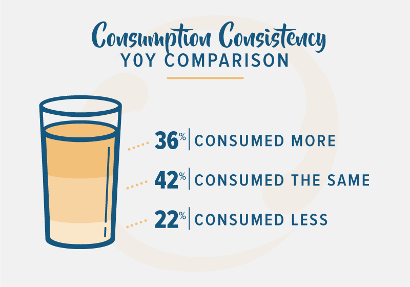 blue drinking glass shaped chart highlighting consumer consumption stats for 2018