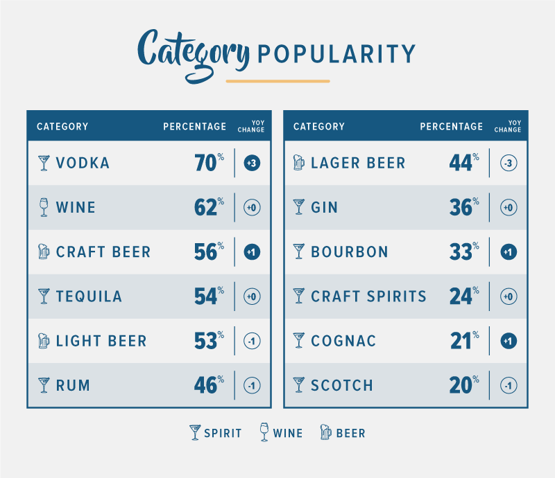 2018 statistics on popular alcohol categories with yoy change