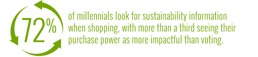 72% of millennials look for sustainability information when shopping, with more than a third seeing their purchase power as more impactful than voting.