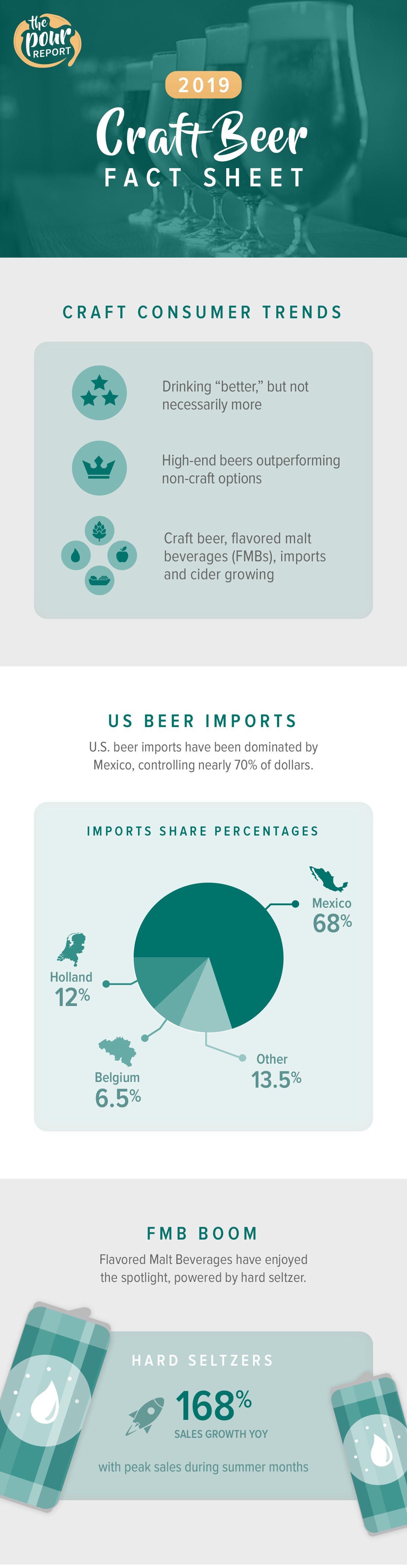 2019 craft beer fact sheet infographic