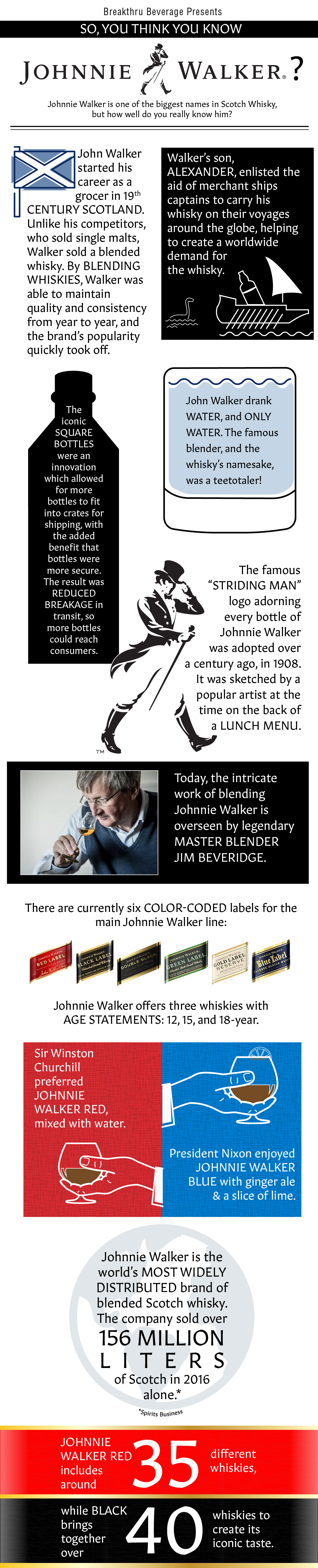 So, You Think You Know Johnnie Walker?