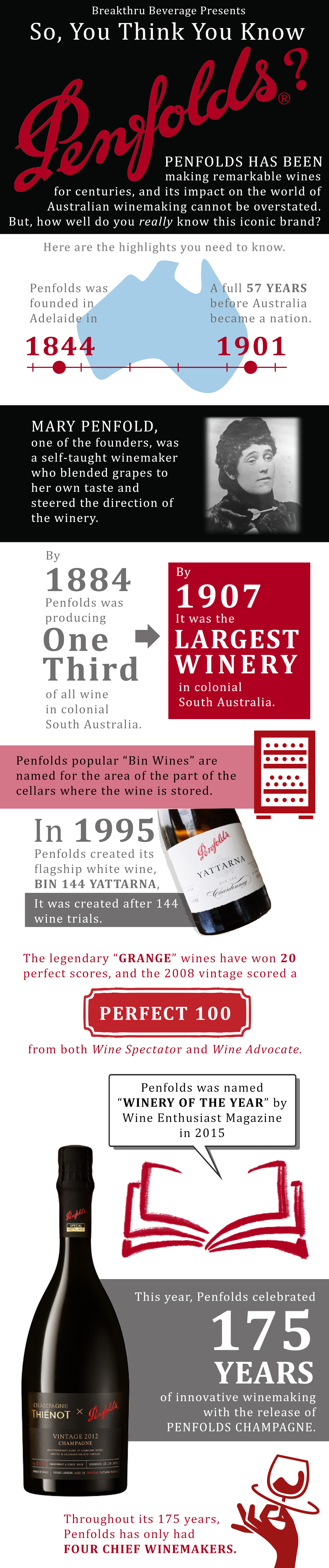 So, You Think You Know Penfolds?